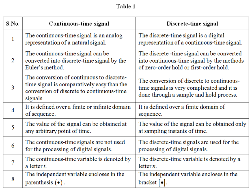 discrete signals are binary options